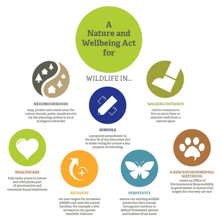 Nature and Wellbeing Act graphic