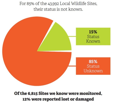 Local Wildlife Sites - what state are they in? 85% of them are status unknown